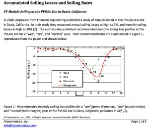 http://www.atonometrics.com/wp-content/uploads/2013/03/880027B_Atonometrics-Soiling-Whitepaper.pdf